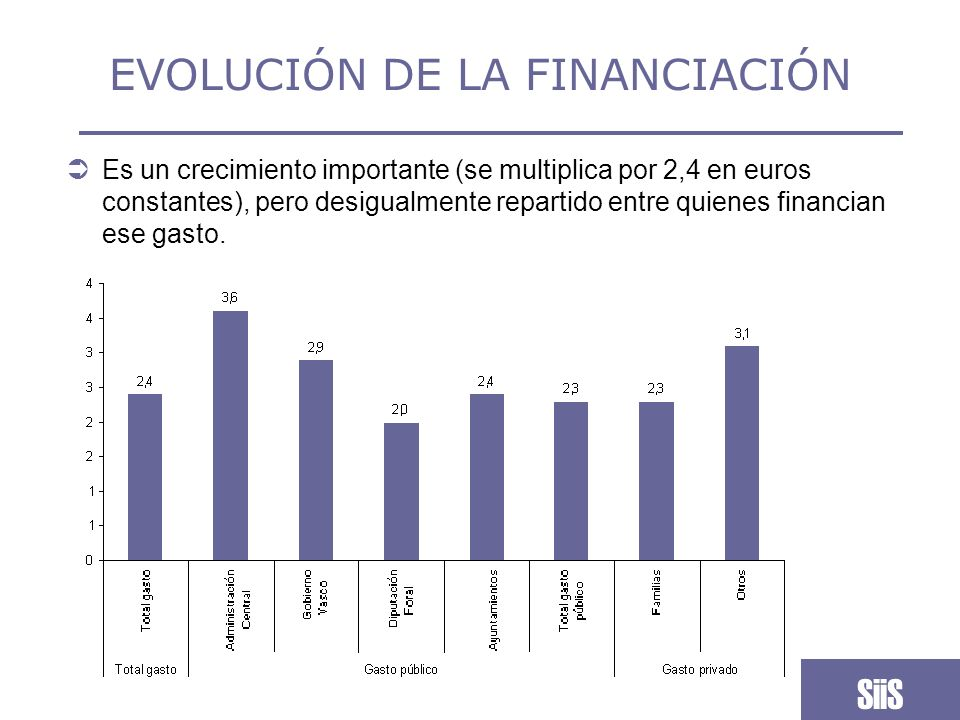 EVOLUCIÓN DE LA FINANCIACIÓN