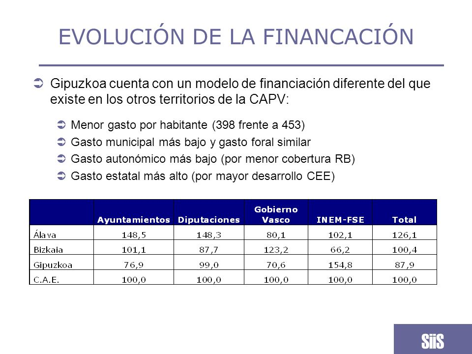 EVOLUCIÓN DE LA FINANCACIÓN