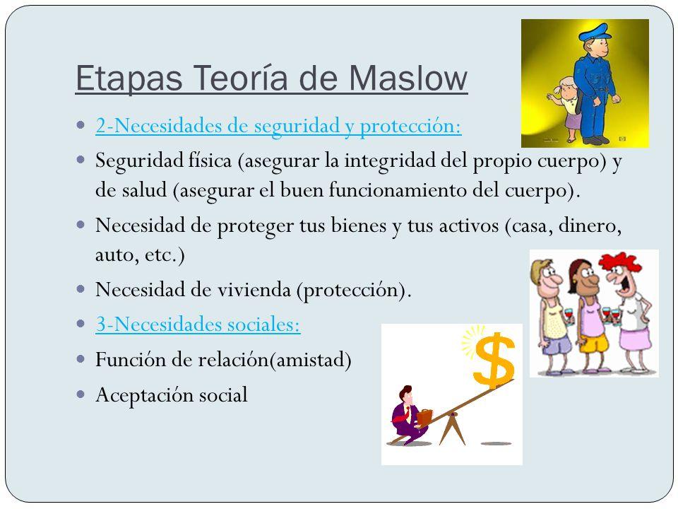 Etapas Teoría de Maslow