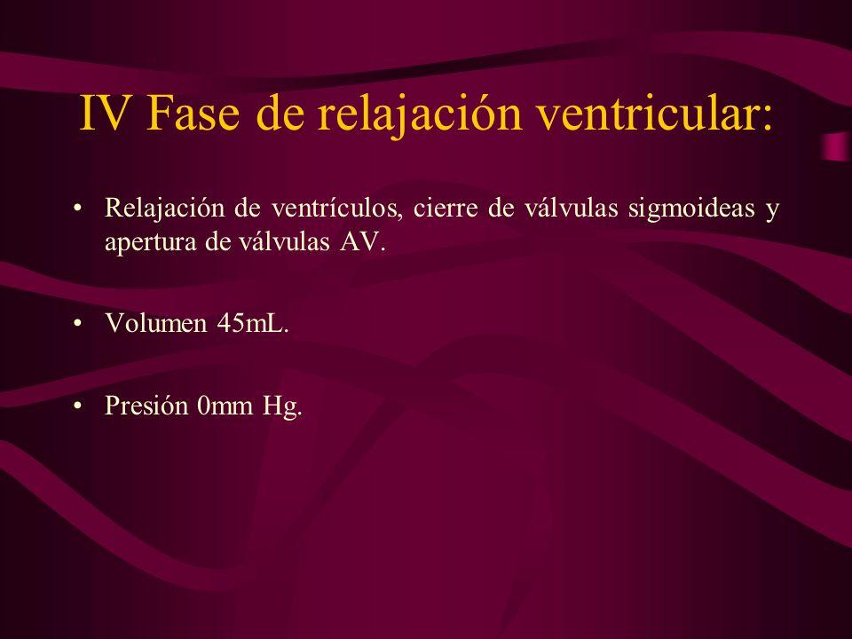 IV Fase de relajación ventricular: