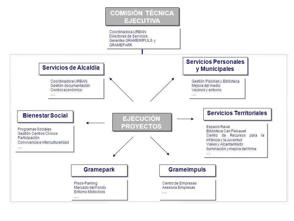 Servicios Personales y Municipales Servicios Territoriales