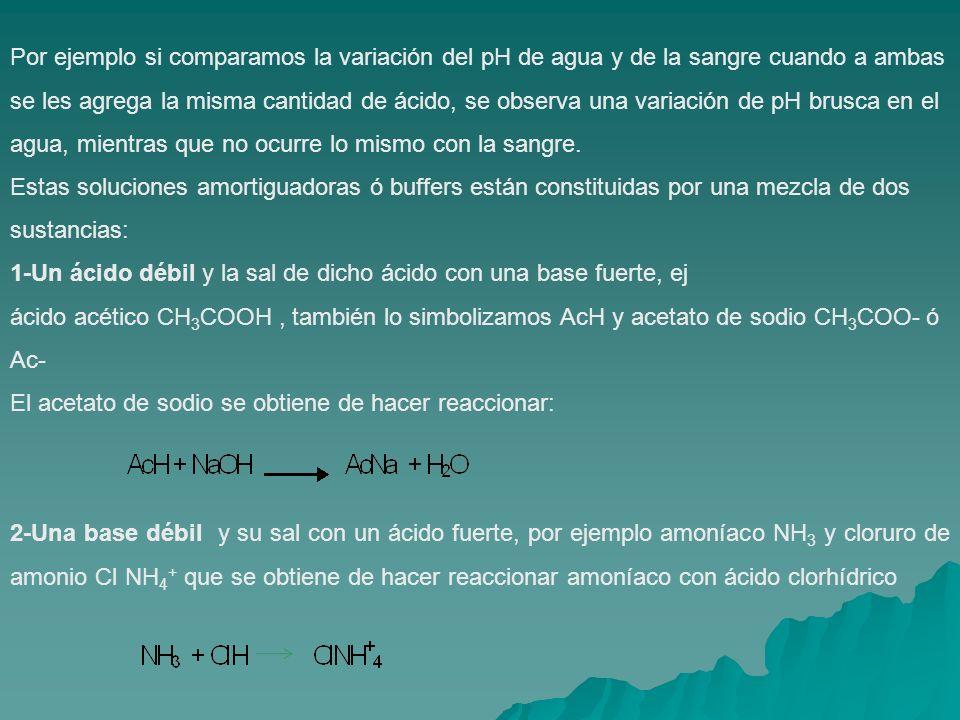 Por ejemplo si comparamos la variación del pH de agua y de la sangre cuando a ambas se les agrega la misma cantidad de ácido, se observa una variación de pH brusca en el agua, mientras que no ocurre lo mismo con la sangre.