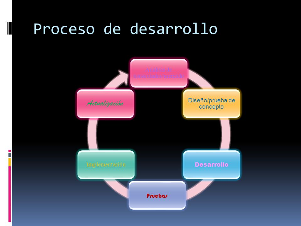 Proceso de desarrollo Actualización Análisis de necesidades/mercado