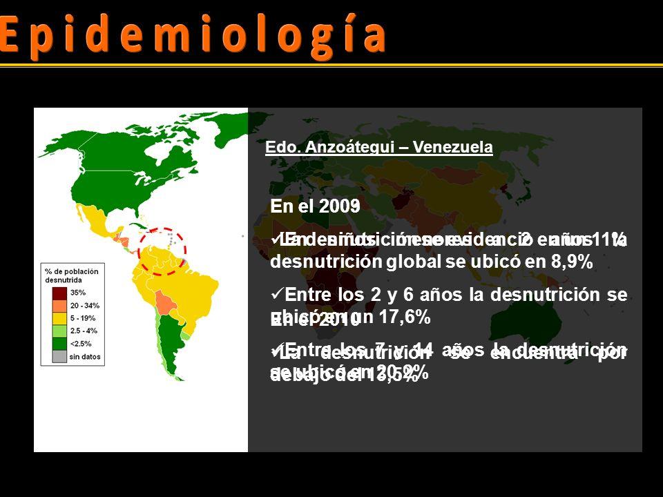 Epidemiología Edo. Anzoátegui – Venezuela. En el 2003. En niños menores a 2 años la desnutrición global se ubicó en 8,9%