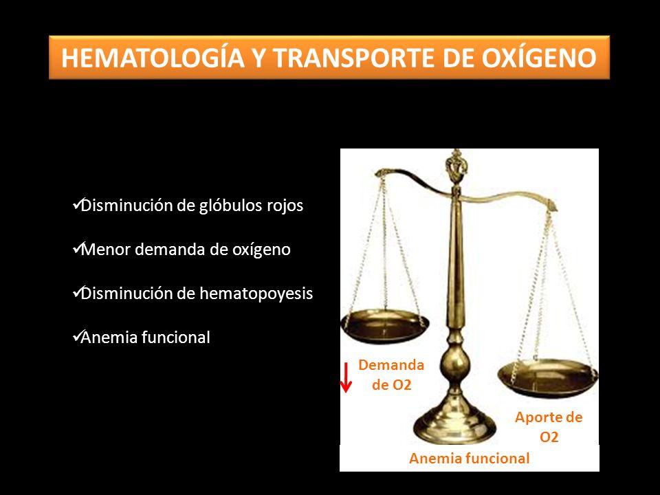HEMATOLOGÍA Y TRANSPORTE DE OXÍGENO