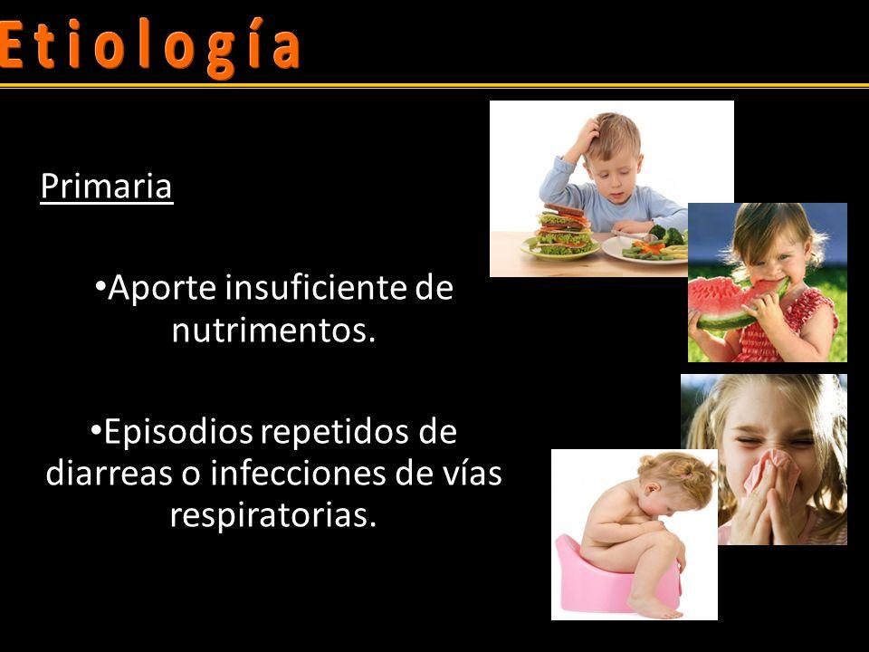 Etiología Primaria Aporte insuficiente de nutrimentos.