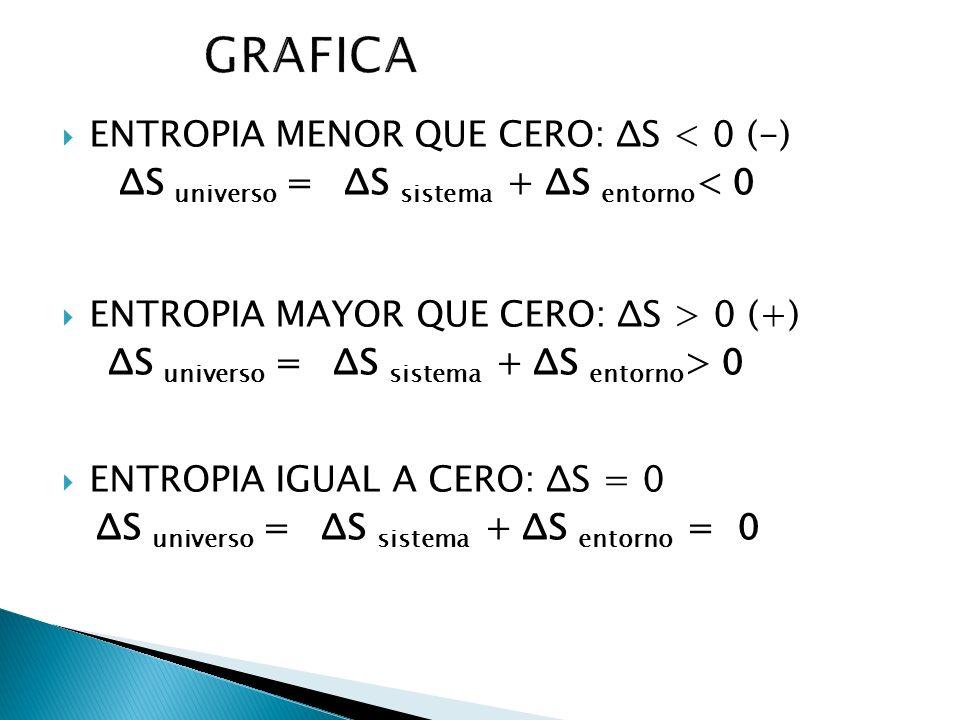 GRAFICA ENTROPIA MENOR QUE CERO: ΔS < 0 (-)
