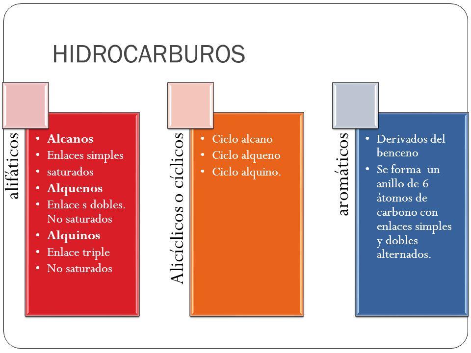HIDROCARBUROS alifáticos Alcanos Enlaces simples saturados Alquenos