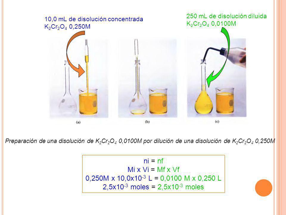 ni = nf Mi x Vi = Mf x Vf 0,250M x 10,0x10-3 L = 0,0100 M x 0,250 L