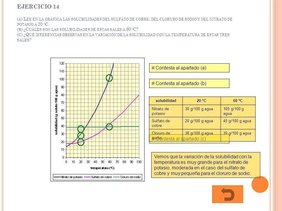 EJERCICIO 14 (a) Lee en la gráfica las solubilidades del sulfato de cobre, del cloruro de sodio y del nitrato de potasio a 20 ºC. (b) ¿Cuáles son las solubilidades de estas sales a 60 ºC (c) ¿Qué diferencias observas en la variación de la solubilidad con la temperatura de estas tres sales