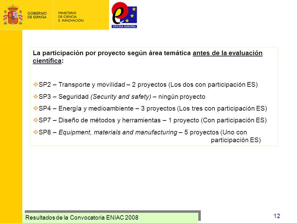 La participación por proyecto según área temática antes de la evaluación científica: