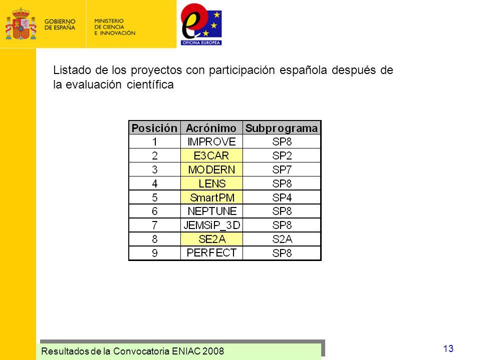 Listado de los proyectos con participación española después de la evaluación científica