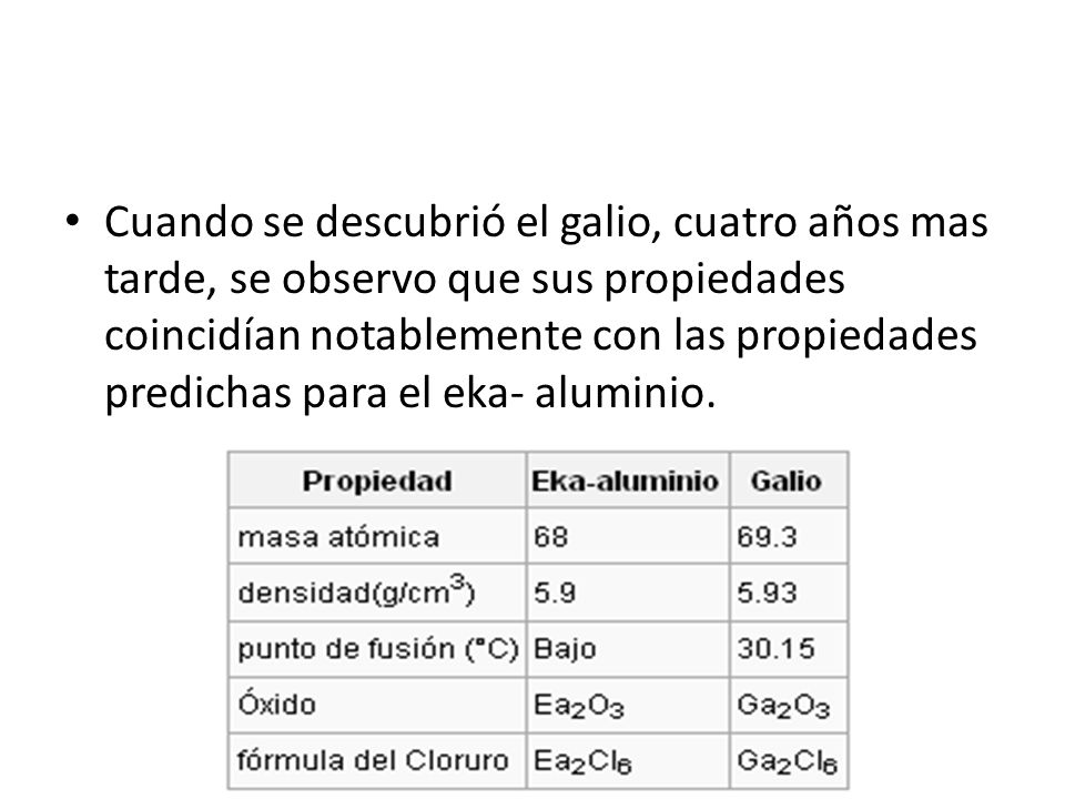Cuando se descubrió el galio, cuatro años mas tarde, se observo que sus propiedades coincidían notablemente con las propiedades predichas para el eka- aluminio.