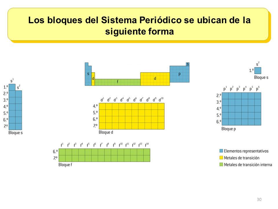 Los bloques del Sistema Periódico se ubican de la siguiente forma
