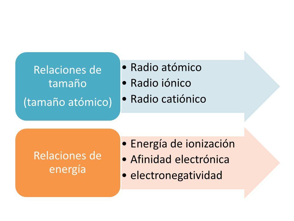 (tamaño atómico) Relaciones de tamaño. Radio atómico. Radio iónico. Radio catiónico. Relaciones de energía.