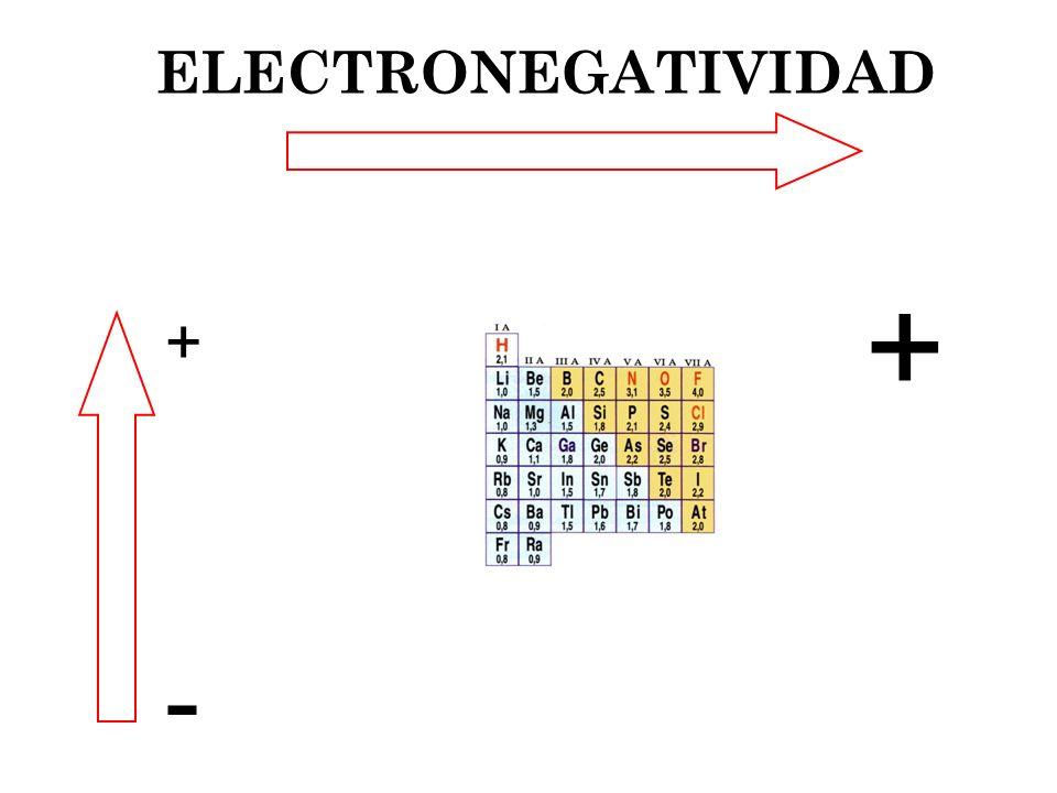 ELECTRONEGATIVIDAD + + -