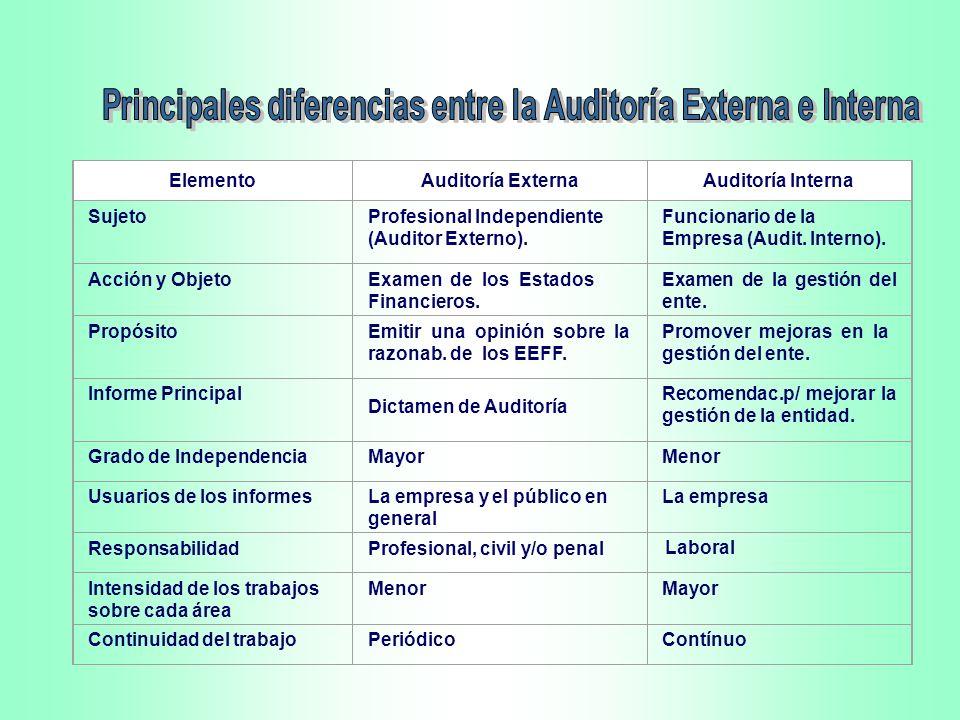 Principales diferencias entre la Auditoría Externa e Interna