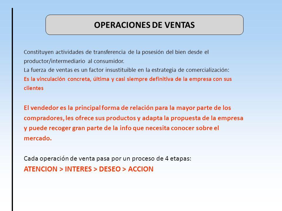 OPERACIONES DE VENTAS ATENCION > INTERES > DESEO > ACCION