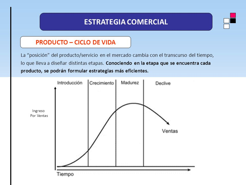 PRODUCTO – CICLO DE VIDA