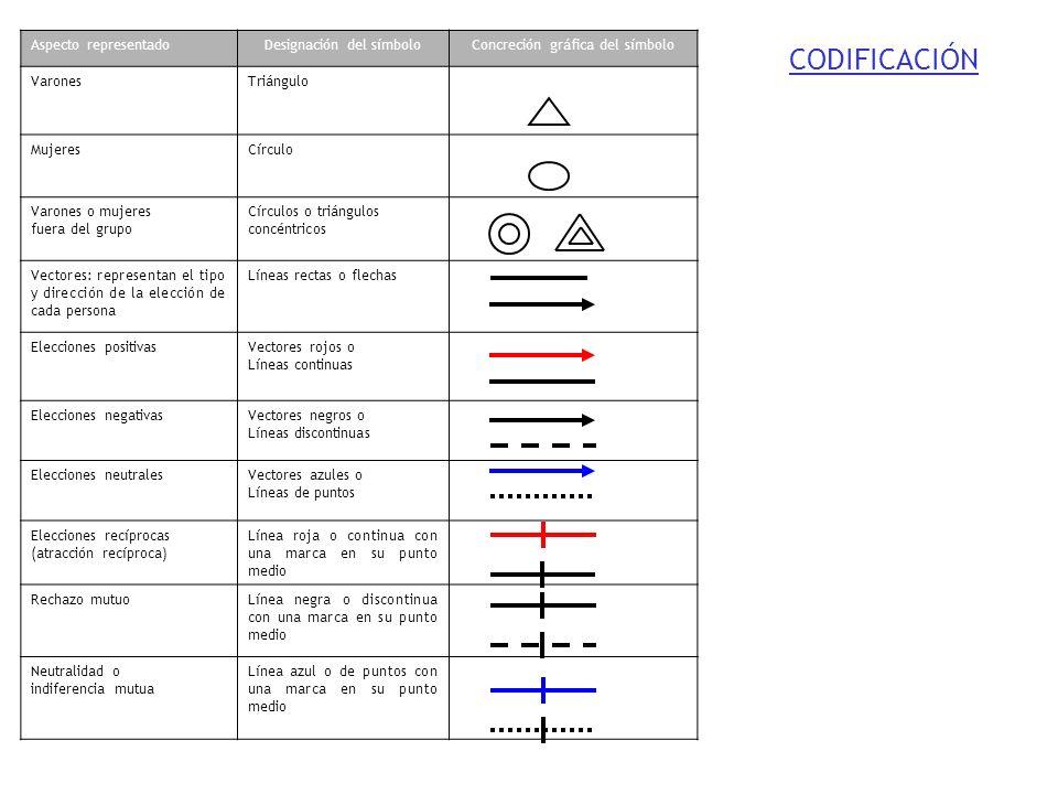 CODIFICACIÓN Aspecto representado Designación del símbolo