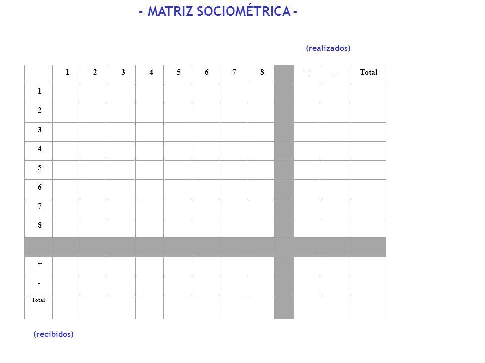 - MATRIZ SOCIOMÉTRICA -