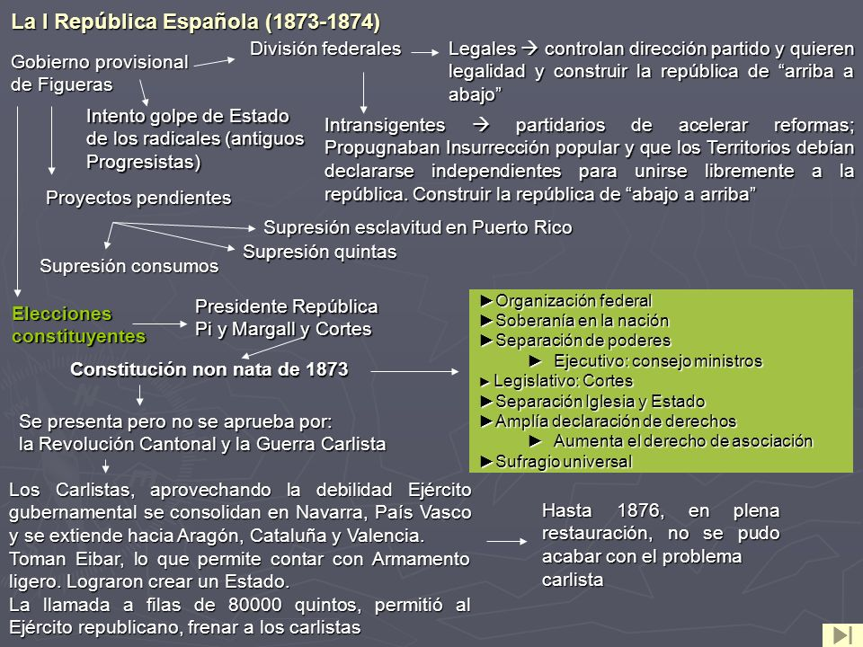 La I República Española (1873-1874)