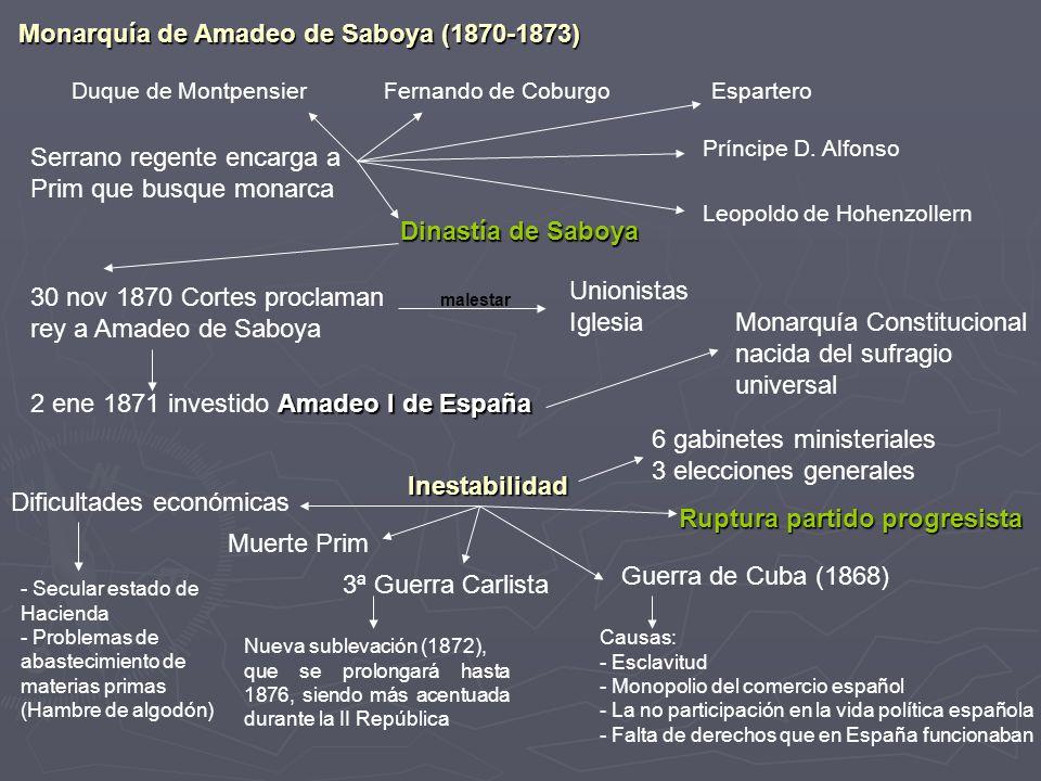 Monarquía de Amadeo de Saboya (1870-1873)