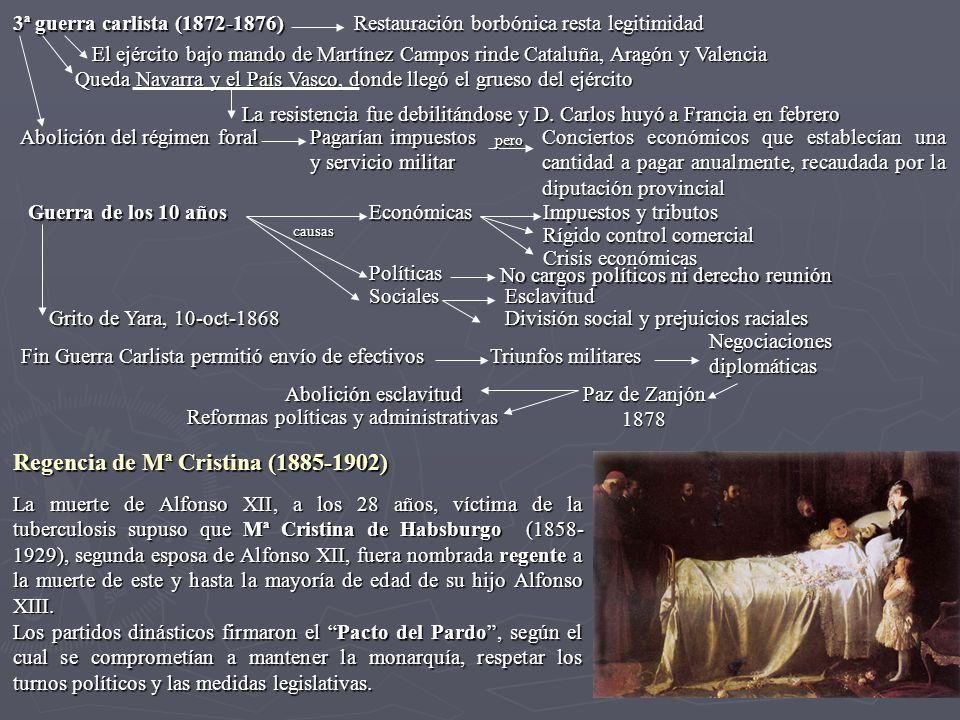 Regencia de Mª Cristina (1885-1902)