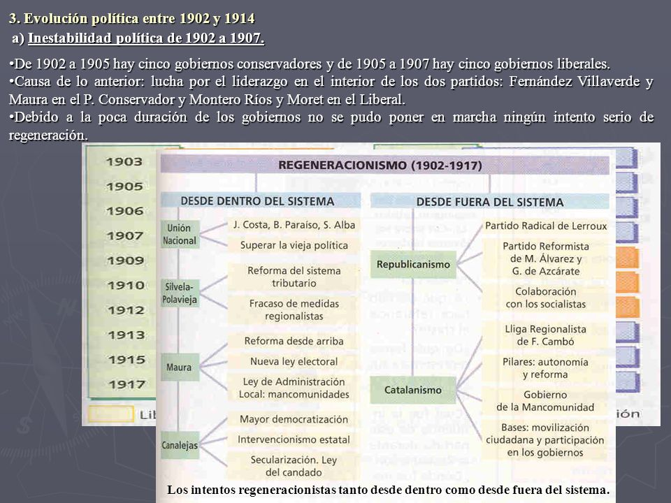 3. Evolución política entre 1902 y 1914