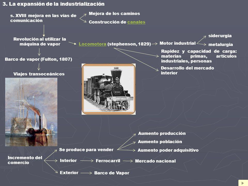 Revolución al utilizar la máquina de vapor
