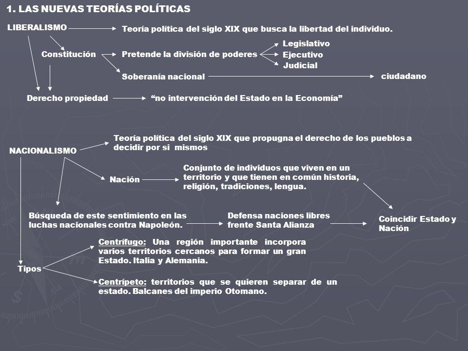 1. LAS NUEVAS TEORÍAS POLÍTICAS