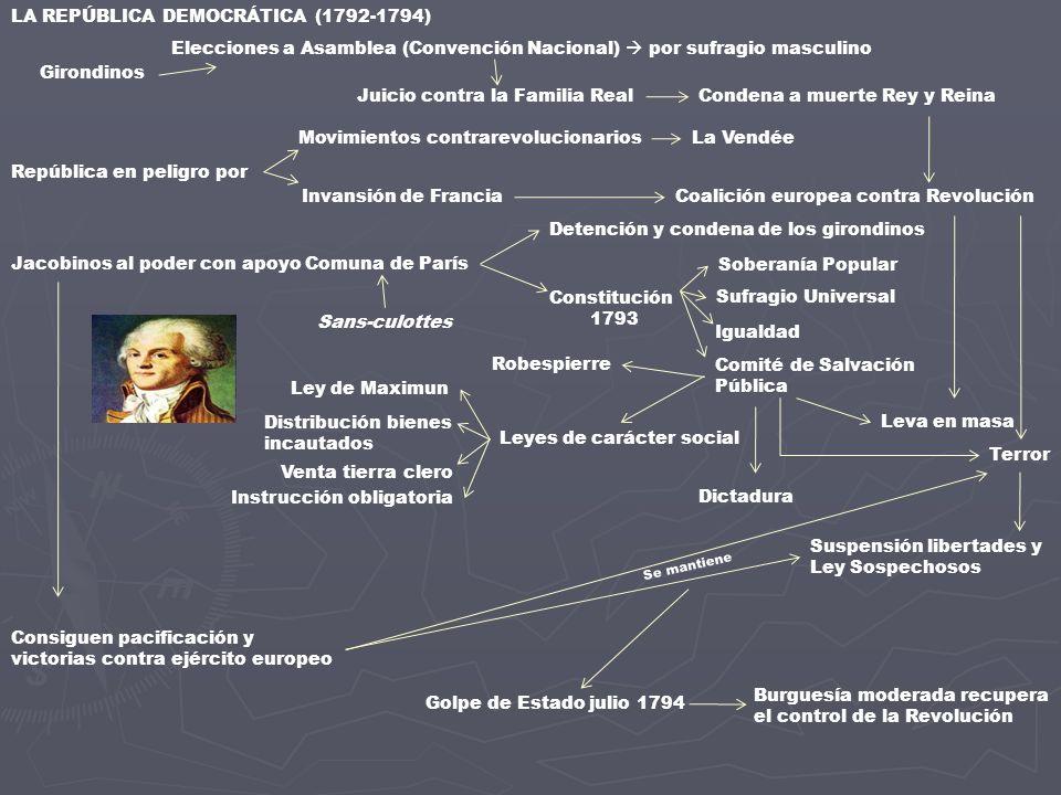 LA REPÚBLICA DEMOCRÁTICA (1792-1794)