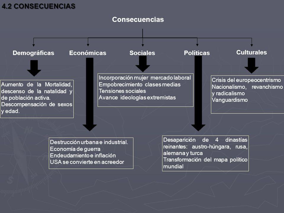 4.2 CONSECUENCIAS Consecuencias Demográficas Económicas Sociales