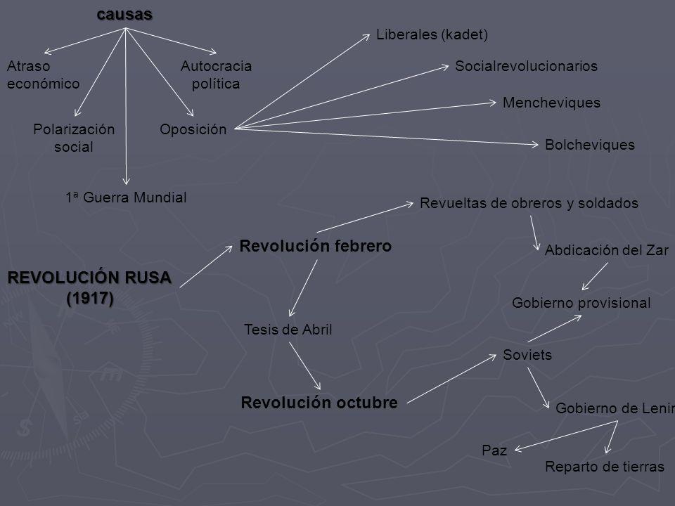 causas Revolución febrero REVOLUCIÓN RUSA (1917) Revolución octubre
