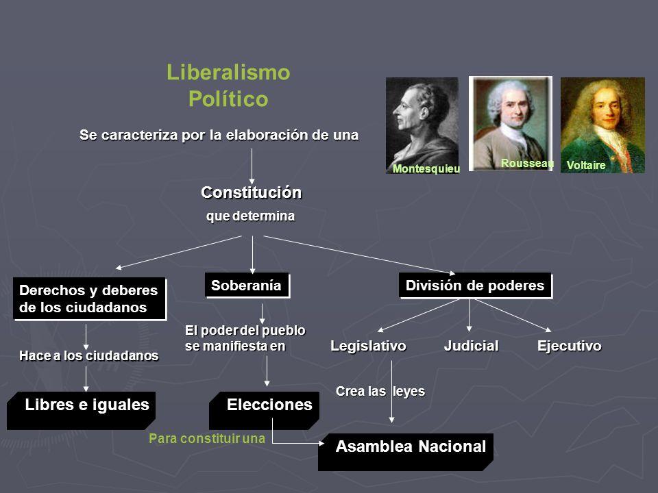 Liberalismo Político Constitución Libres e iguales Elecciones