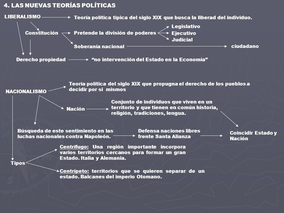 4. LAS NUEVAS TEORÍAS POLÍTICAS