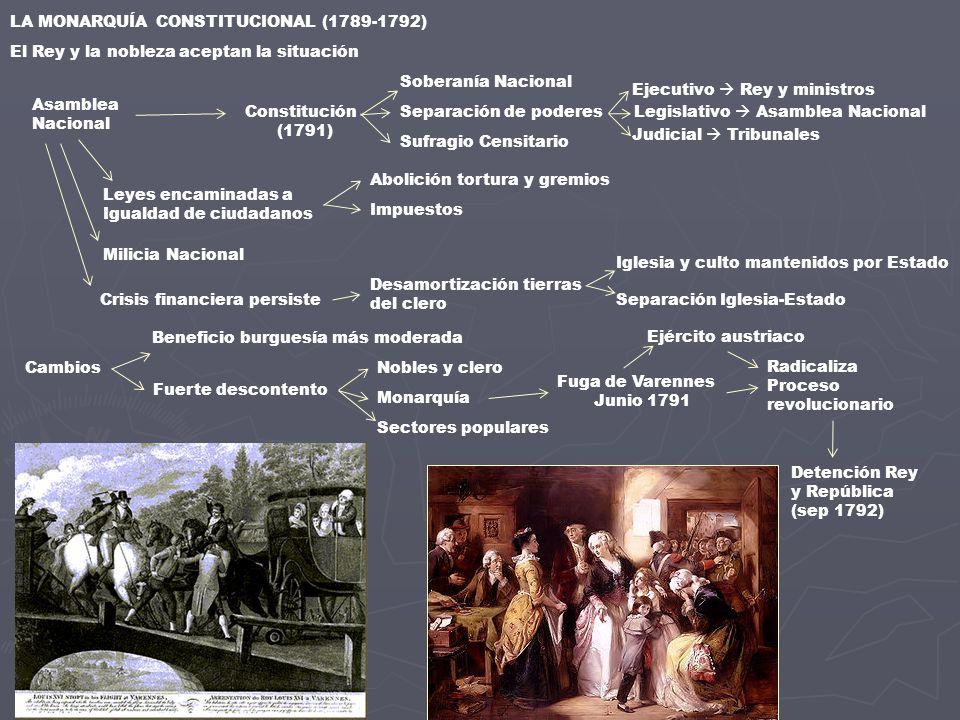 LA MONARQUÍA CONSTITUCIONAL (1789-1792)