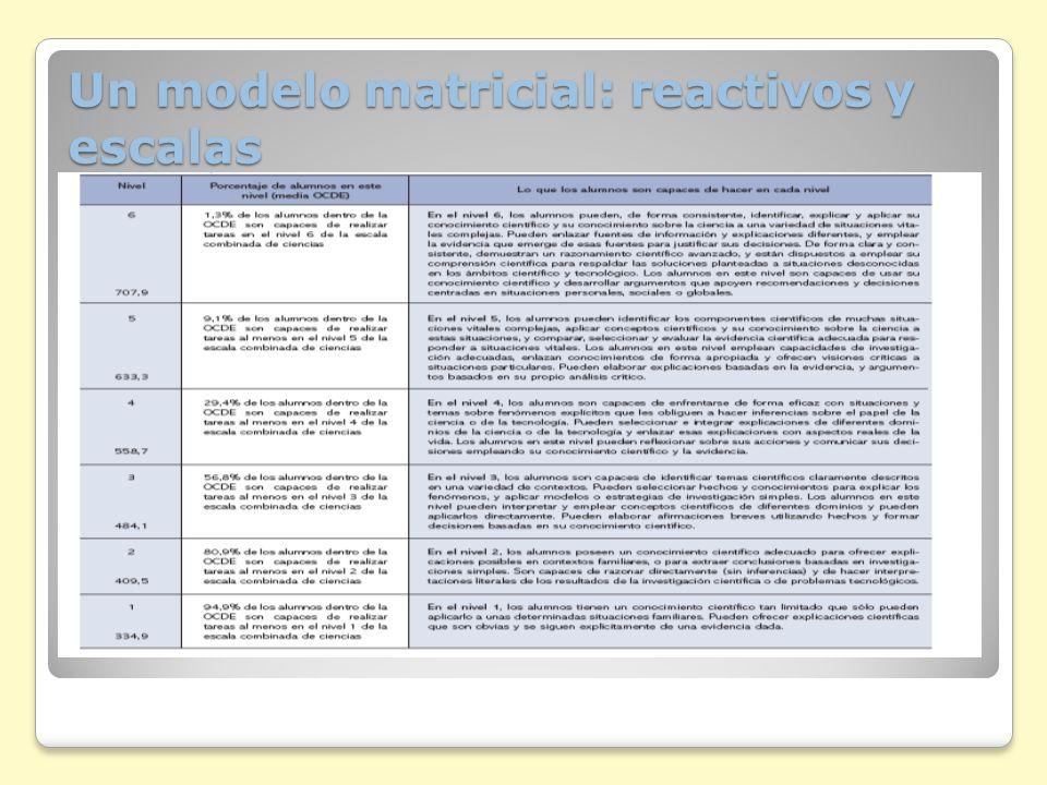Un modelo matricial: reactivos y escalas