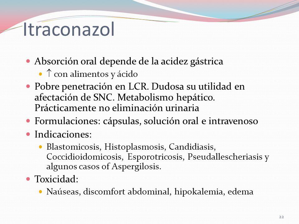 Itraconazol Absorción oral depende de la acidez gástrica