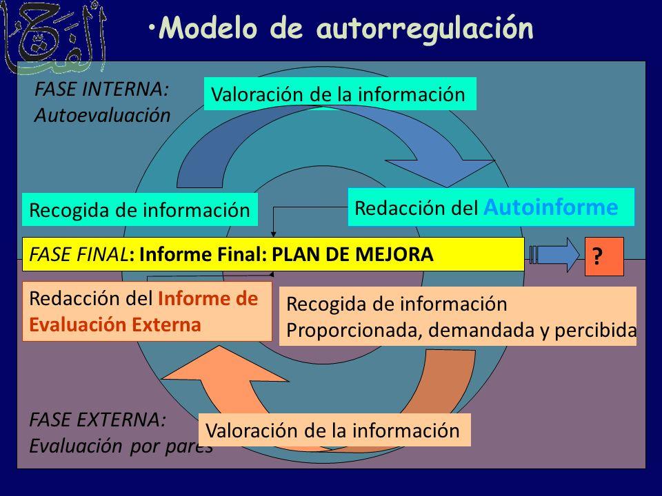 Modelo de autorregulación