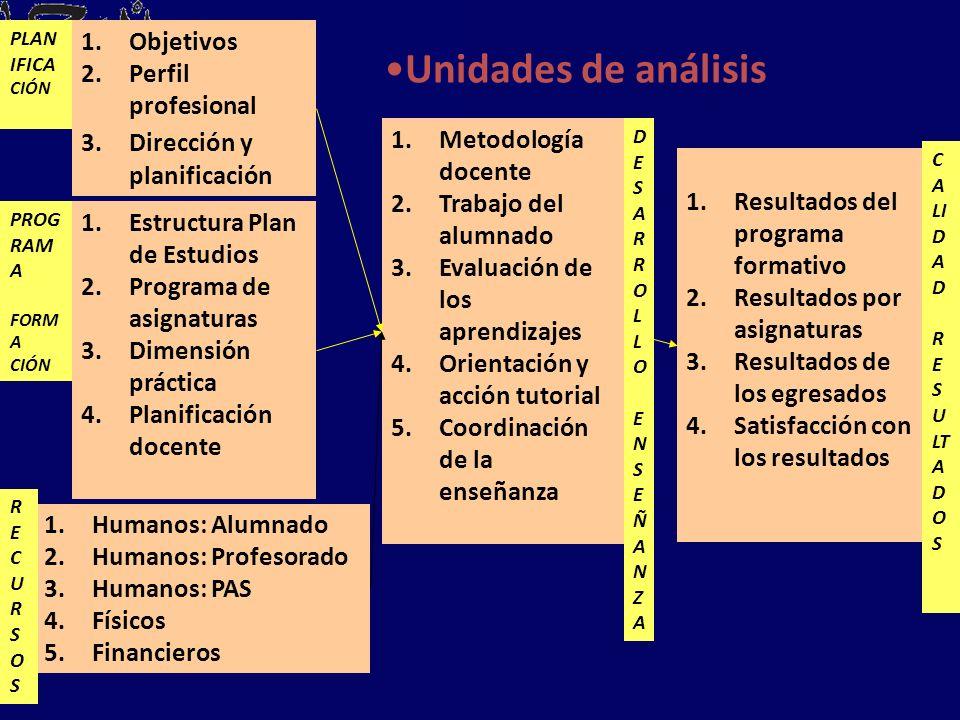 Unidades de análisis Objetivos Perfil profesional