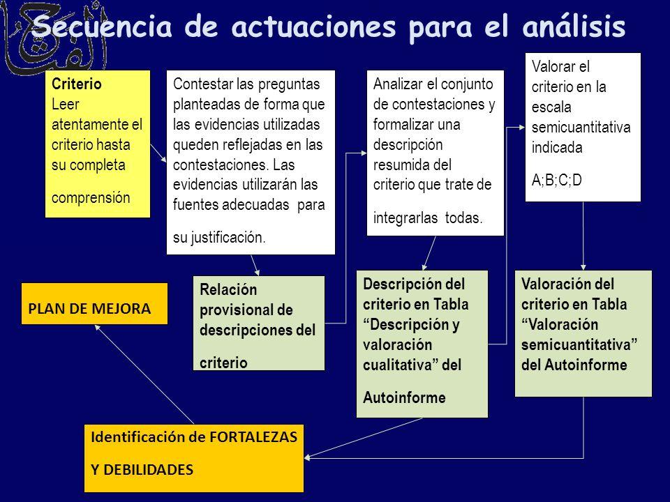 Secuencia de actuaciones para el análisis