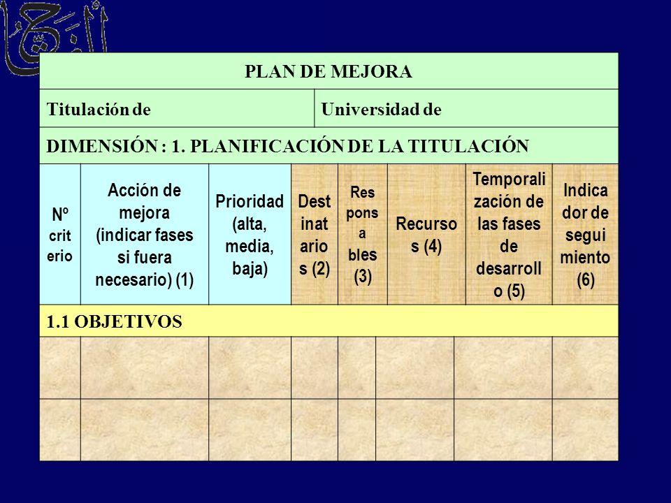 DIMENSIÓN : 1. PLANIFICACIÓN DE LA TITULACIÓN Nº criterio