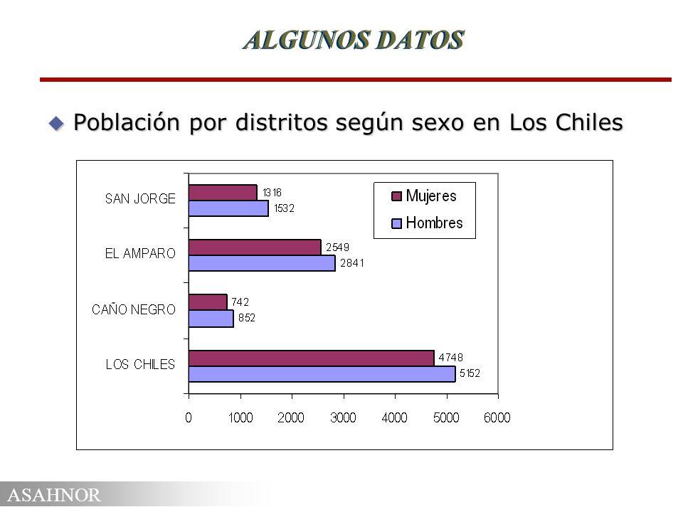 ALGUNOS DATOS Población por distritos según sexo en Los Chiles