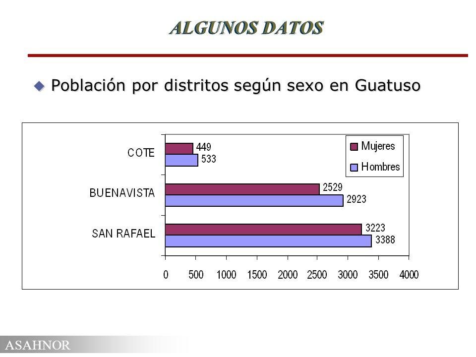 ALGUNOS DATOS Población por distritos según sexo en Guatuso