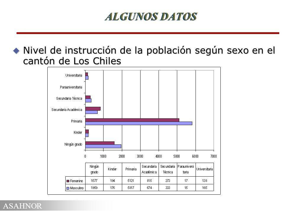 ALGUNOS DATOS Nivel de instrucción de la población según sexo en el cantón de Los Chiles
