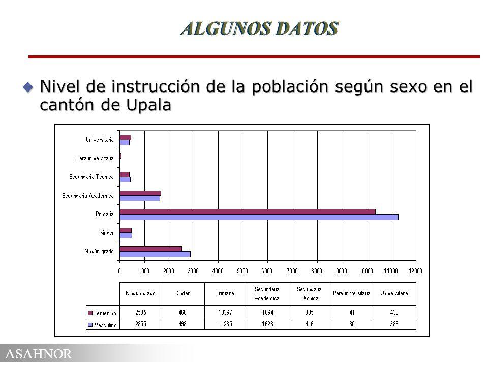 ALGUNOS DATOS Nivel de instrucción de la población según sexo en el cantón de Upala