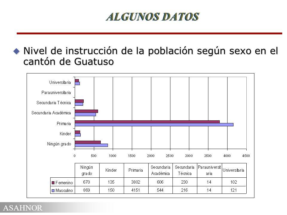 ALGUNOS DATOS Nivel de instrucción de la población según sexo en el cantón de Guatuso