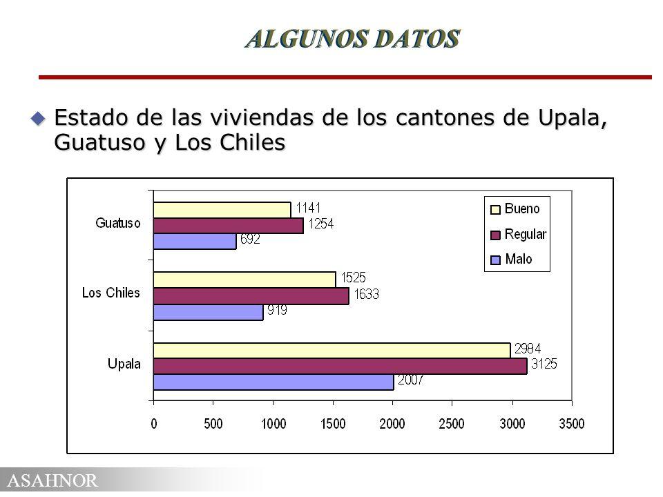 ALGUNOS DATOS Estado de las viviendas de los cantones de Upala, Guatuso y Los Chiles