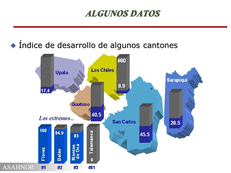 ALGUNOS DATOS Índice de desarrollo de algunos cantones